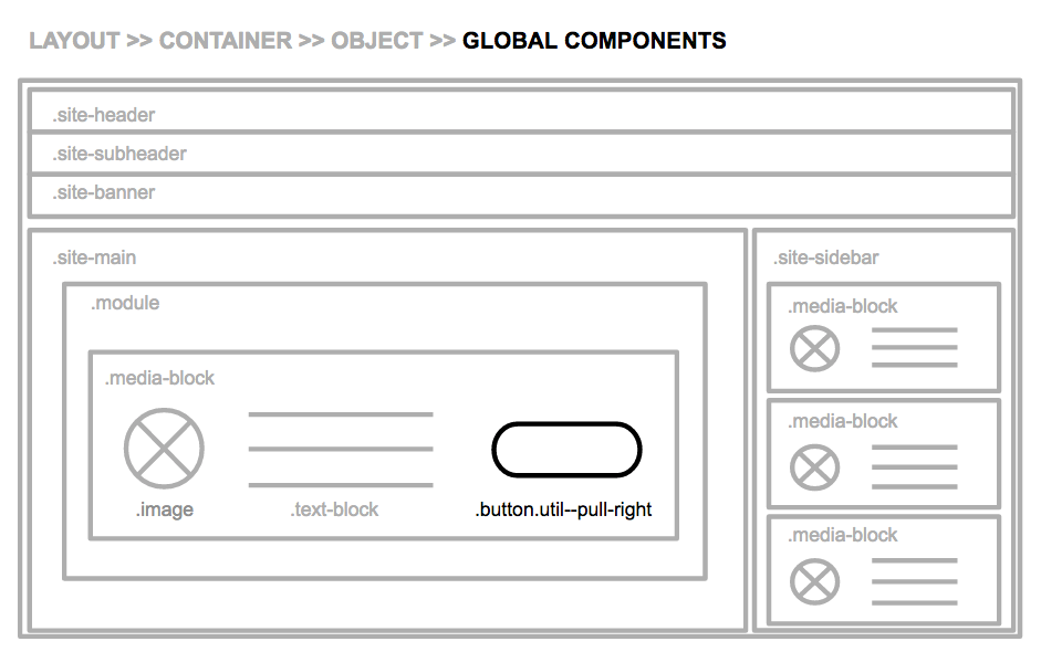 Global Components