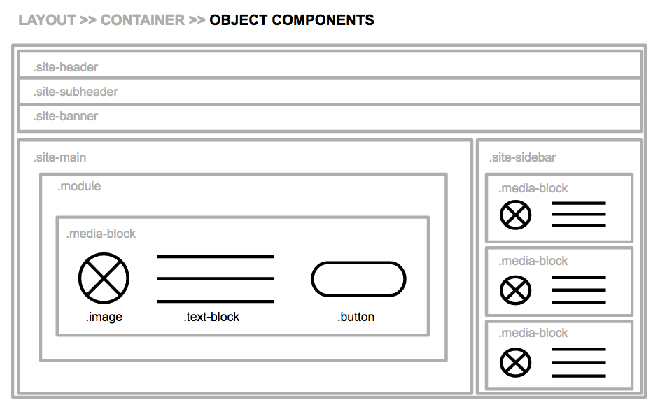 Object Components